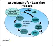 Assessment for Learning Logo